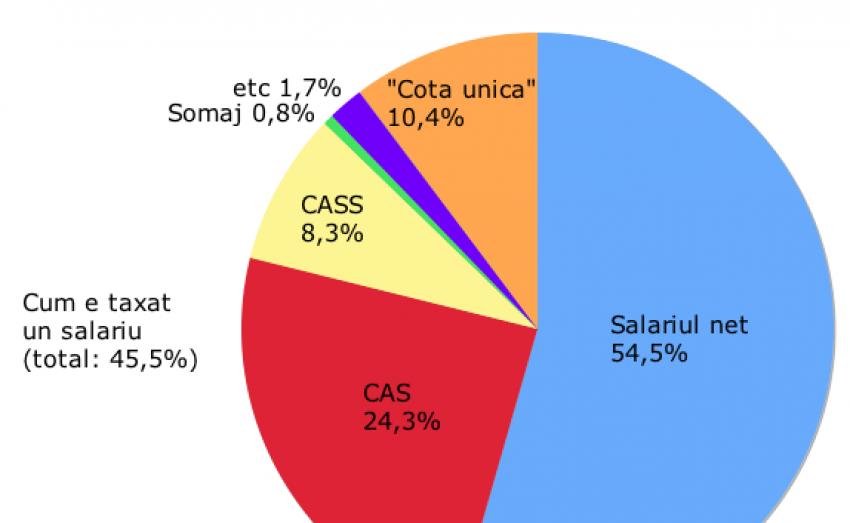 USR, mesaj imperatic către PNL: zero taxe pentru salariul minim