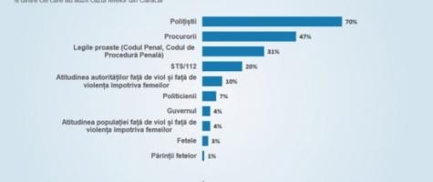 Cazul Caracal: Pe cine văd românii ca fiind vinovați